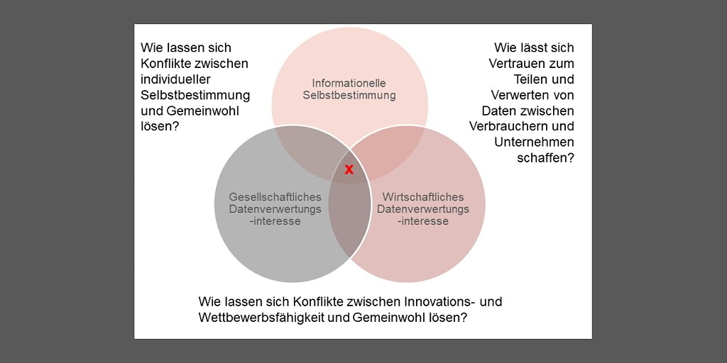 Digitalisierungstrilemma (Quelle: WZGE)